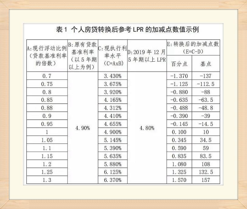 存量浮動利率貸款定價基準轉換計算說明
