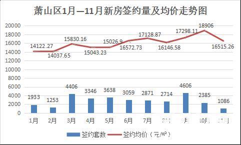 11月萧山新房价格最大跌幅达37%!